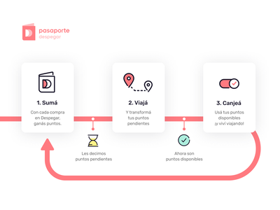 Pasaporte Despegar: cómo funciona pasaporte travel despegar loyalty program ux  ui branding icons illustration