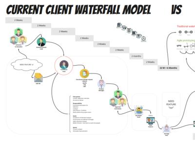 Waterfall vs Agile UX illustration design agile