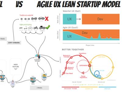 Waterfall vs Agile UX illustration agile design