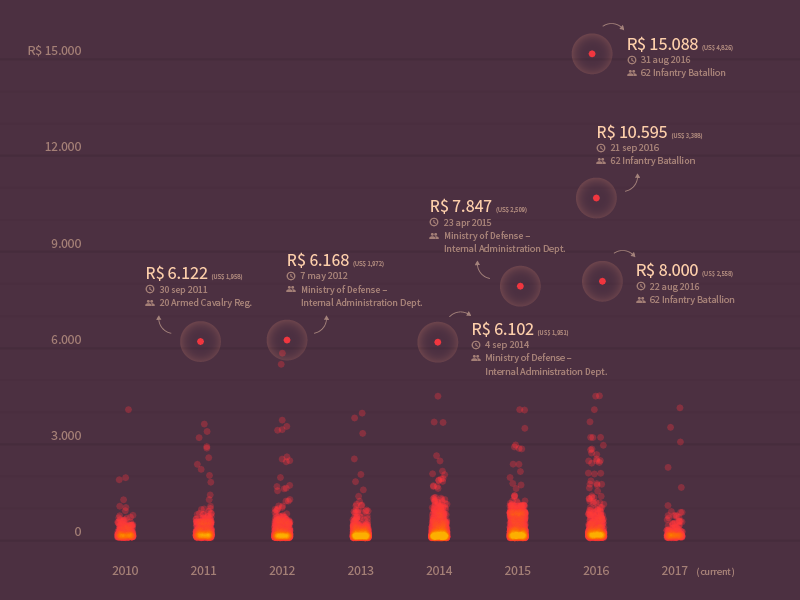 All the government barbecues flames chart information graphics data visualization