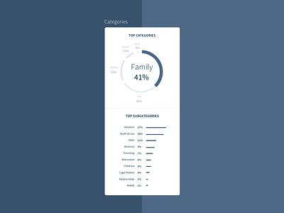 Dashboard Widget web cards analytics flat ui design minimalist data widget dashboard