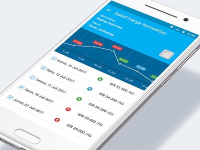 Pantau Pasar Android Mobile App Design 3/3 pasar stock material design mobile design user interface graph komoditas price app comodities prices ui