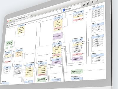 Wireflow - UX Flow 2/2 passpod information architecture design process agile ui ux ux process uxresearch wireflow wireframe user interface ux designer uxd