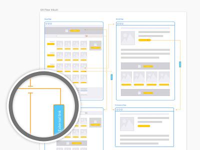 UX Flow Web Price Comparison user flow sketch information architecture web design uxdesign flowchart wireframe ecommerce ux user interface