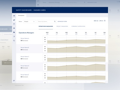 Safety Dashboard hazard interface ui houston gas oil line graph graph chart report reporting safety dashboard