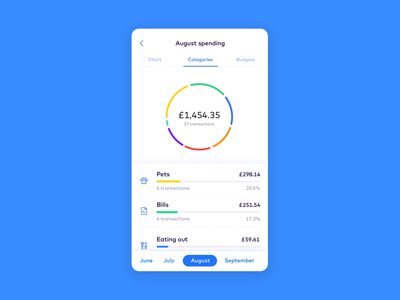 Spending category animation ux ui gif app design app design finance monese bank fintech animation