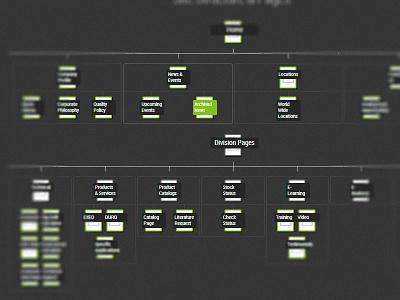 HTML Nested Flow Chart v2.0 html css visualization