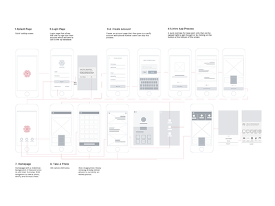 Avex Wireframe chart wireframe connected personas user flow app flow app design user interface ia ux
