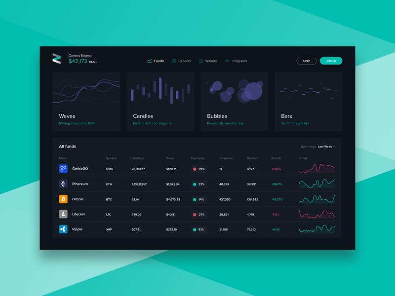 Crypto Dashboard dashboard data visualisation data visulization graphs dark ui cryptocurrency crypto exchange crypto trading crypto currency crypto wallet