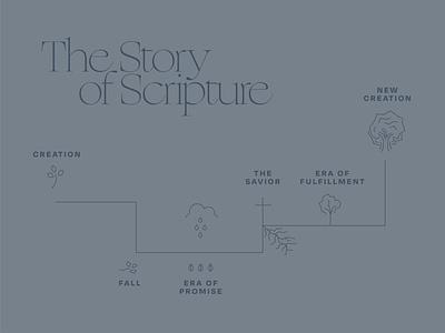 The Story of Scripture map bible study church design scripture timeline bible branding illustration