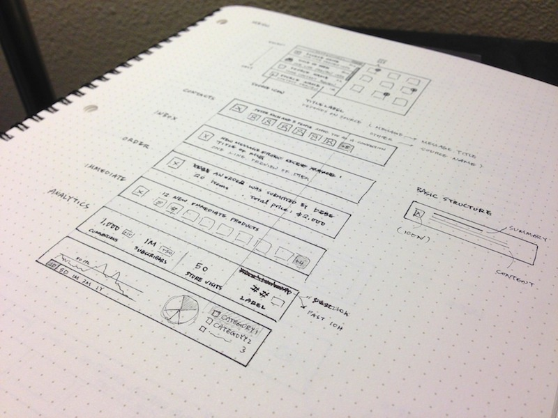 Process Sketches wireframe sketch flow process