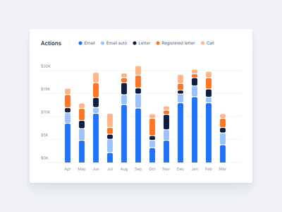 Actions analytics 📉 website minimal layout bloc dashboard stats analyitcs fintech finance interface app animation hover icons design ux ui product design interface design