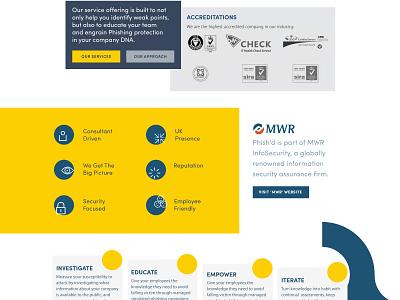 Phishd Art Direction #2 infosec branding ui website