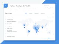 World Statistics - Poverty
