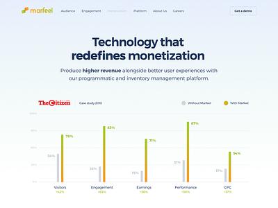 Marfeel Site - Monetization