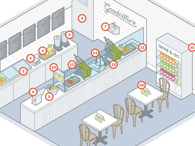 Goodnature Juice Bar Diagram process infographic how to diagram