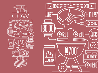 Steak Grilling Explained design how to illustration geometric outline icons process steak meat infographic