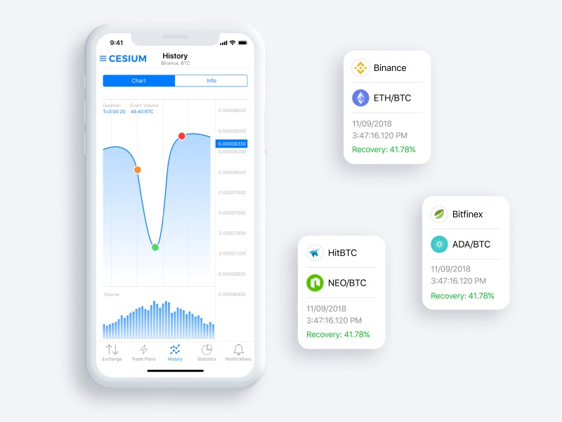 Trading history ui exchanges chart cards cryptocurrency history trading
