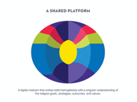 Visualizing A Shared Platform