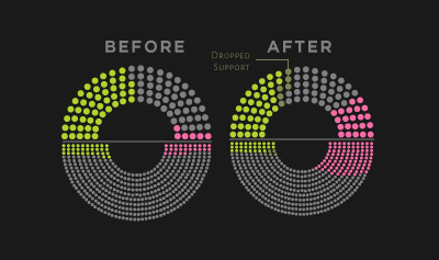 Congress/Senate Chart
