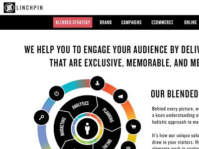 Linchpin site linchpin web site marketing