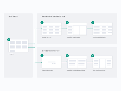 Simple Sitemap diagram wireframe screens flow user sitemap