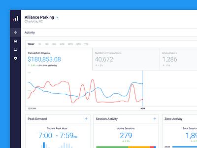 CityStack by Passport metrics passport graphs parking ui ux dashboard