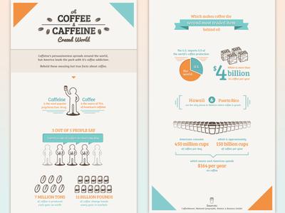 Coffee Infographic infographic coffee caffeine icons money orange blue