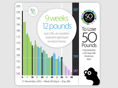 50 Fitty Weight Loss Chart chart weight