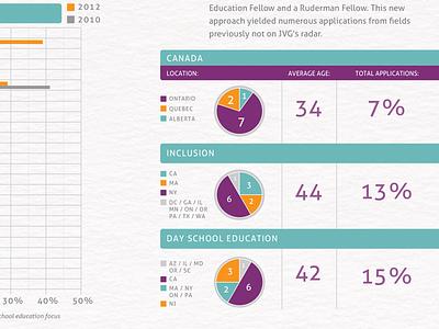Joshua Venture Group graphic information circle chart bar chart facts purple print design infographic