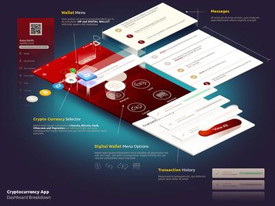Wallet app dashboard design breakdown