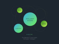 Smart product infographic