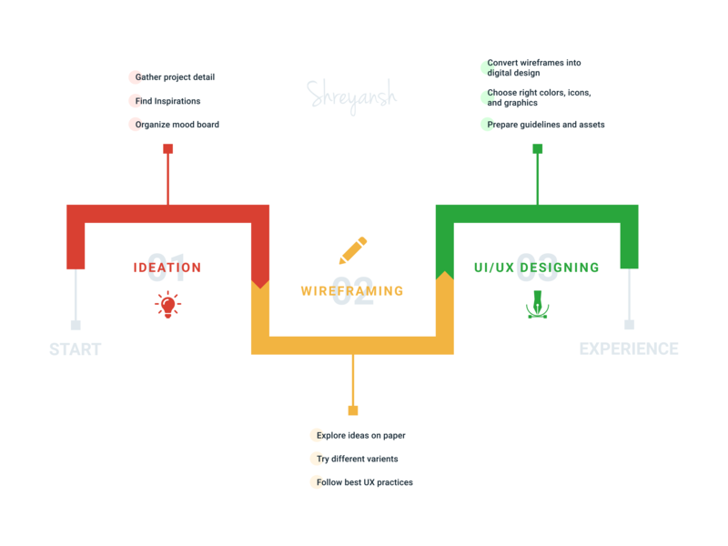 The Process - UI/UX process flow process ui web deisgn design user experience design user interface design