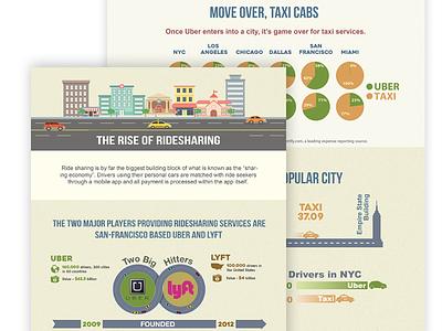 Ridesharing Infographic driver drivers uber lyft taxi data infographic ridesharing