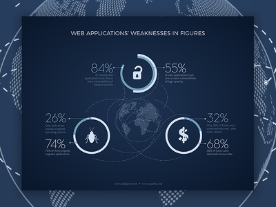 Web Applications' Weaknesses in Figures internet security cyber cirme cyber attacks ransomware infographic security internet hacking hackers cybernetic cybercrime cyberattacks
