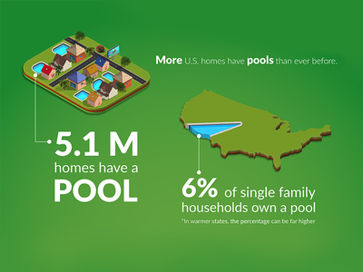 Infographic: Swimming Pool Ownership Research pools in usa pool infographics pool statistics pool infographic pools pool