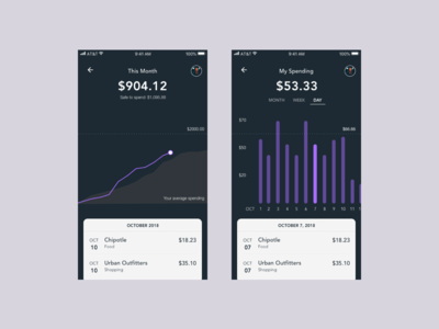 Finance/Budgeting App