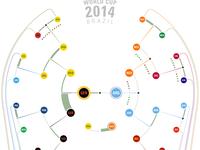2014 World Cup - Visual Summary