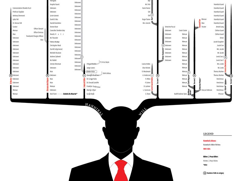 Hannibal - Victims red dragon cannibal fannibal hannigram visualization data infographic victims kills nbc lecter hannibal