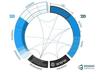 Skills Pie Chart skills infographic pie chart 3d