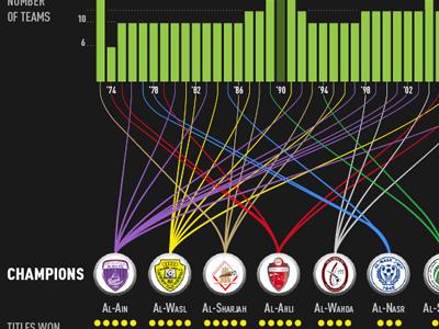 Etisalat Pro League infographic uae soccer football data visualization