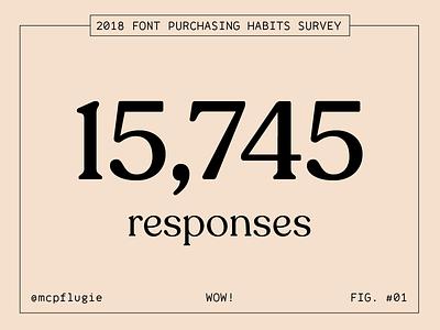 2018 Font Purchasing Habits Survey range mono recoleta library type vintage fonts data survey