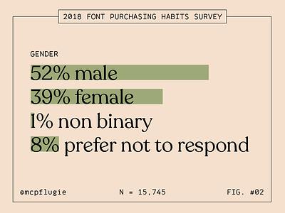 2018 Font Purchasing Habits Survey: Gender figs stats statistics gender fonts type survey data