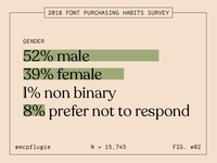 2018 Font Purchasing Habits Survey: Gender