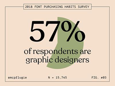 2018 Font Purchasing Habits Survey - Graphic Designers figs stats statistics graphic design fonts type survey data