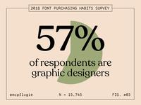 2018 Font Purchasing Habits Survey - Graphic Designers
