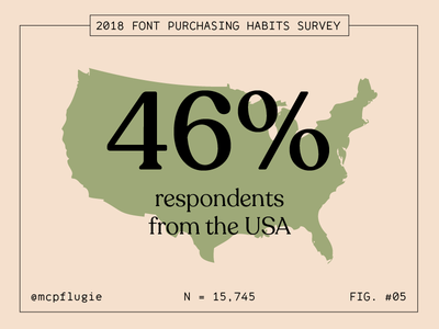 46% of Respondents from the USA america figs stats statistics usa fonts type survey data