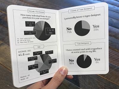 2018 Font Purchasing Habits Survey Booklet - Survey Demographics data visulization dataviz graphs scout books myfonts booklet infographic data fonts