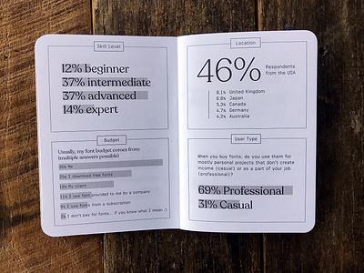 Demographics from the 2018 Font Purchasing Habits Survey Booklet data viz data bar chart infographic scout books data visualization fonts survey booklet demographics