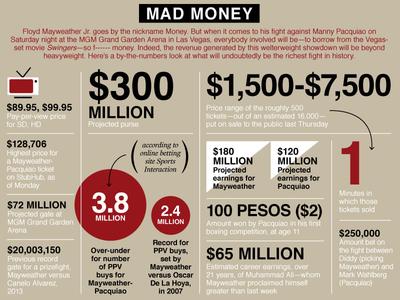 Mayweather vs. Pacquiao Infographic
